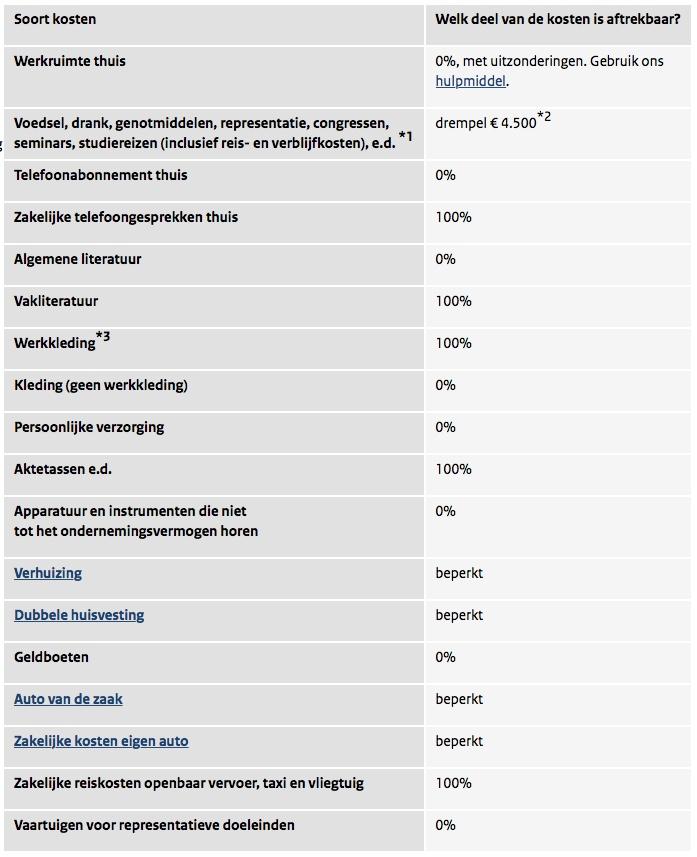 https://www.belastingdienst.nl/wps/wcm/connect/bldcontentnl/belastingdienst/zakelijk/winst/inkomstenbelasting/inkomstenbelasting_voor_ondernemers/zakelijke_kosten/aftrek_van_kosten